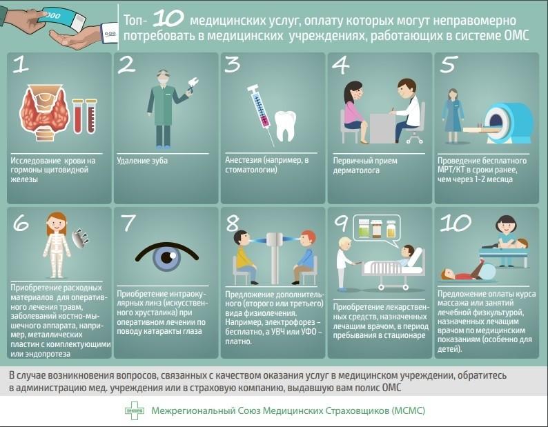 инфографика ОМС