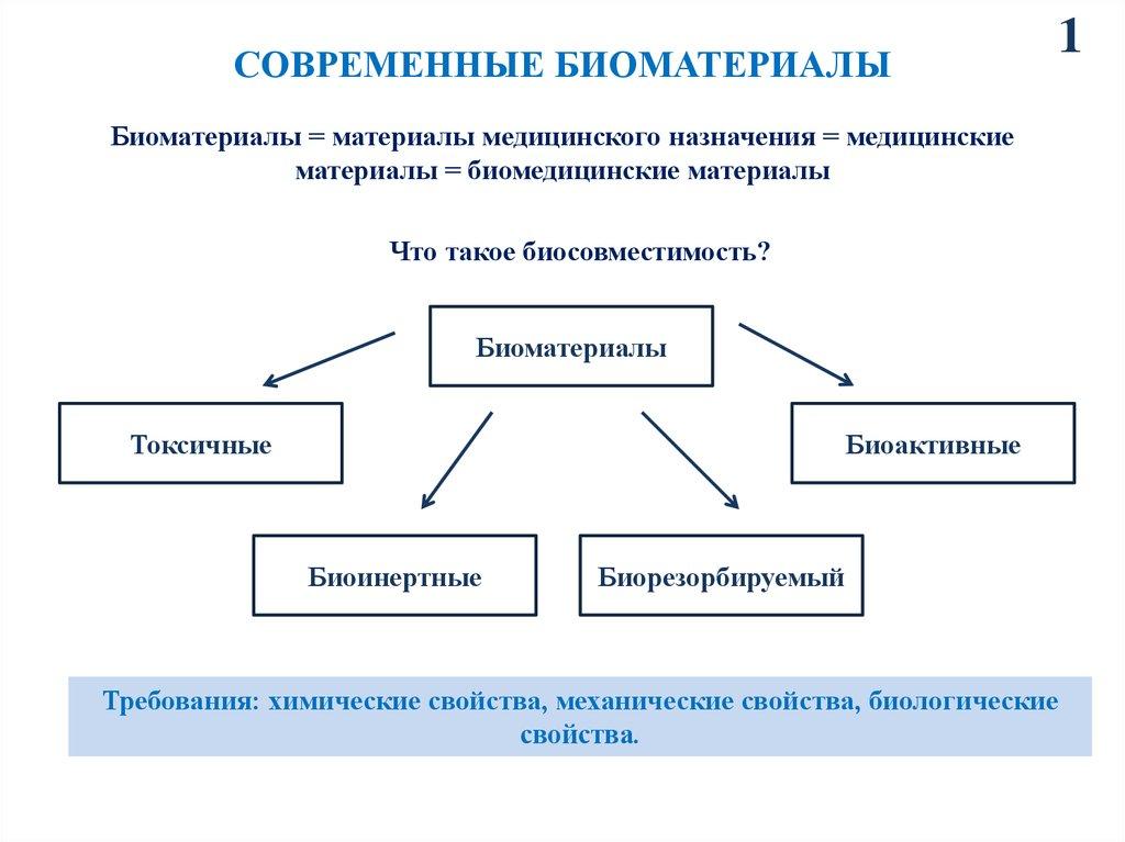 биоинертные импланты для больных сахарным